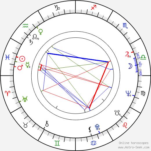 Dolores Dorn tema natale, oroscopo, Dolores Dorn oroscopi gratuiti, astrologia