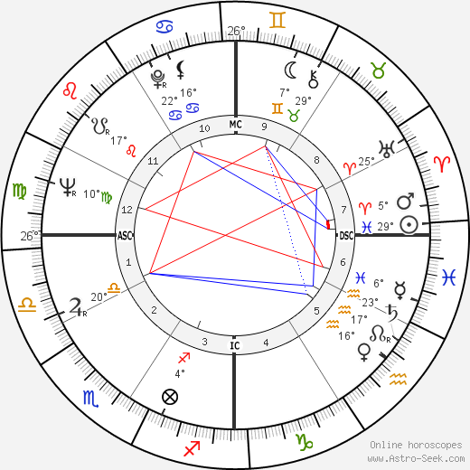 Frank Capra Jr. birth chart, biography, wikipedia 2018, 2019