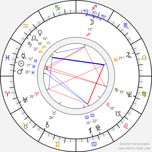František Velecký birth chart, biography, wikipedia 2018, 2019