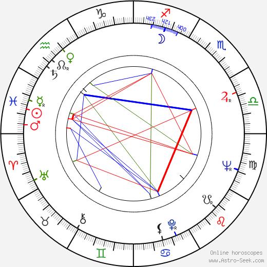 František Velecký astro natal birth chart, František Velecký horoscope, astrology