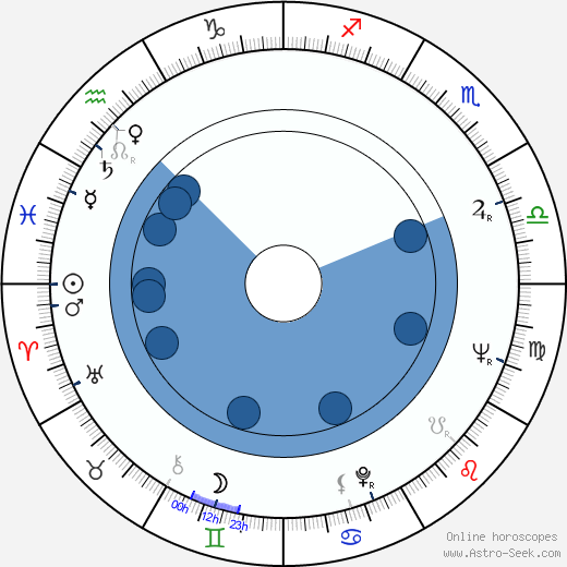 Match Horoscope Date Of Birth