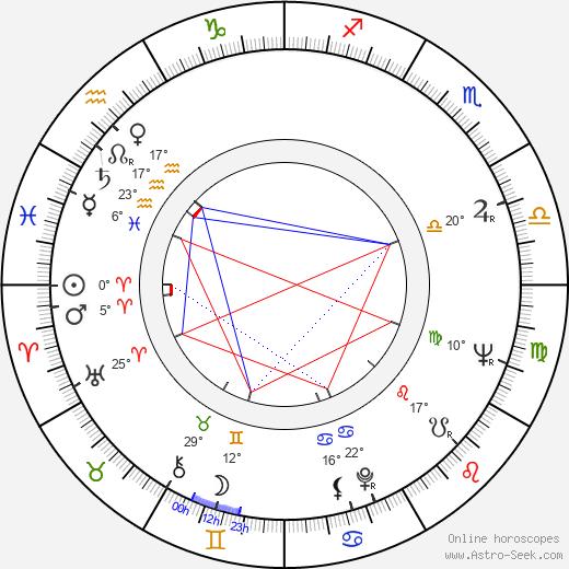 Giulio Paradisi birth chart, biography, wikipedia 2019, 2020