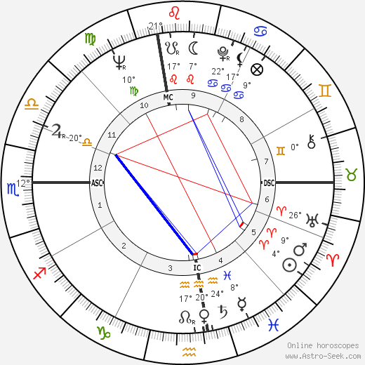 Gloria Steinem birth chart, biography, wikipedia 2019, 2020