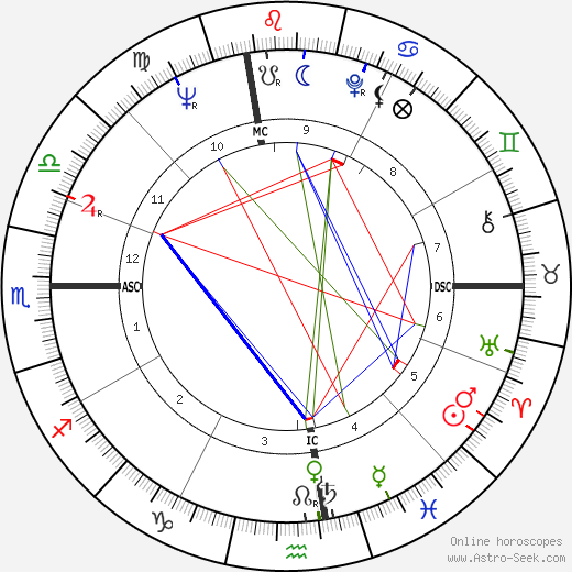 Gloria Steinem astro natal birth chart, Gloria Steinem horoscope, astrology