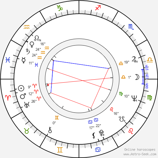 Hans Hollein birth chart, biography, wikipedia 2019, 2020