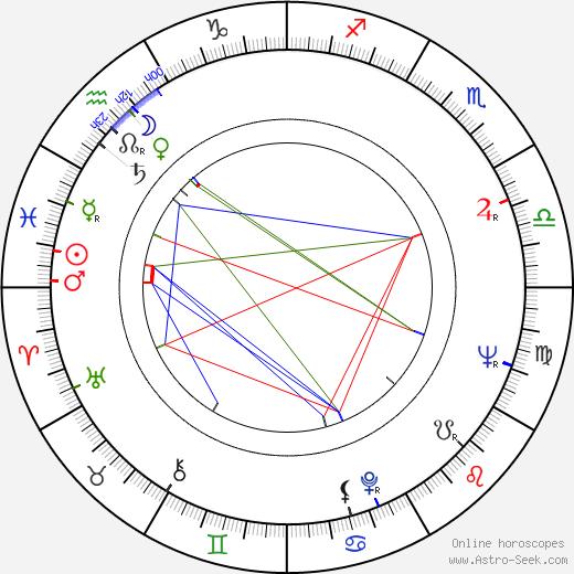 Henryk Bista birth chart, Henryk Bista astro natal horoscope, astrology