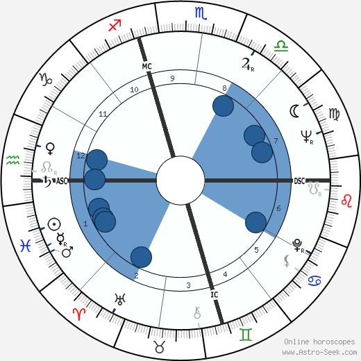 Hopalong Cassady wikipedia, horoscope, astrology, instagram
