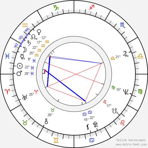 Igor Klemenkov birth chart, biography, wikipedia 2020, 2021