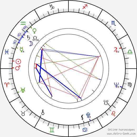 Igor Klemenkov birth chart, Igor Klemenkov astro natal horoscope, astrology