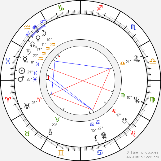 Jarmila Manšingrová birth chart, biography, wikipedia 2018, 2019