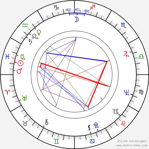 Jiří Kalach birth chart, Jiří Kalach astro natal horoscope, astrology
