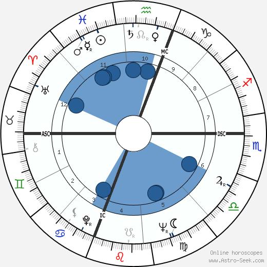 Joan Hackett wikipedia, horoscope, astrology, instagram
