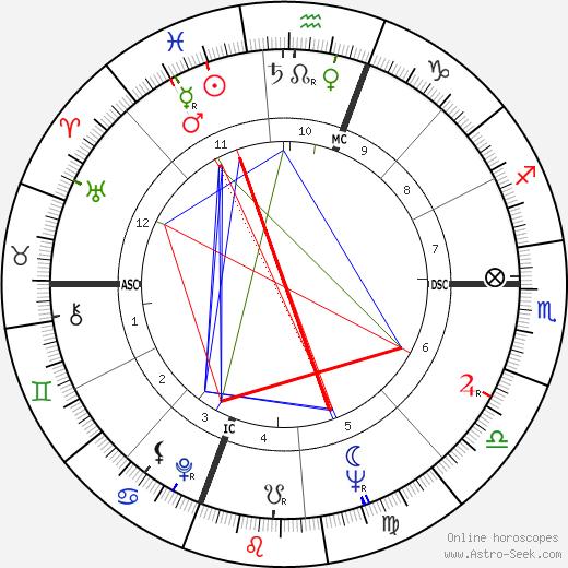 Joan Hackett astro natal birth chart, Joan Hackett horoscope, astrology