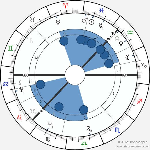 John Burgess wikipedia, horoscope, astrology, instagram