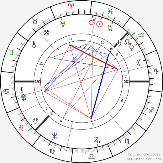 John Burgess tema natale, oroscopo, John Burgess oroscopi gratuiti, astrologia