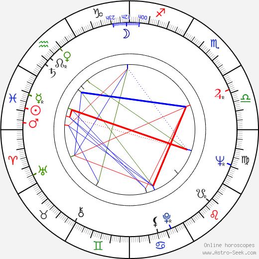 Joyce Van Patten birth chart, Joyce Van Patten astro natal horoscope, astrology