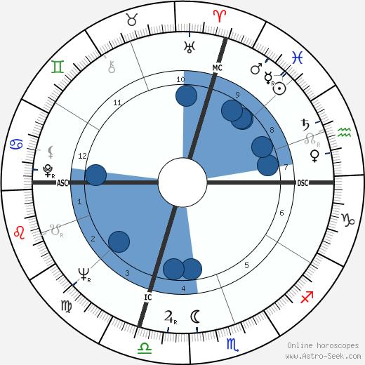 Luigi Spaventa wikipedia, horoscope, astrology, instagram