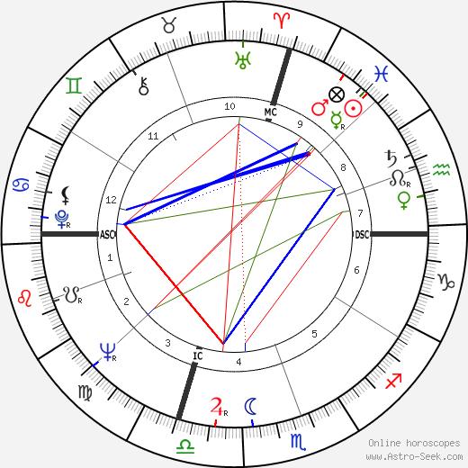 Luigi Spaventa birth chart, Luigi Spaventa astro natal horoscope, astrology