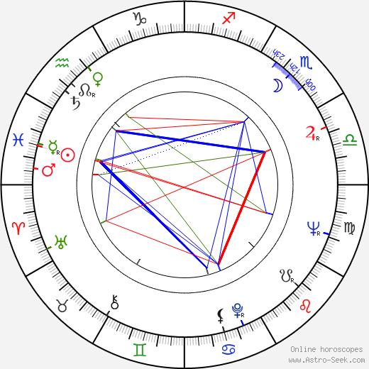 Lutz Mommartz день рождения гороскоп, Lutz Mommartz Натальная карта онлайн