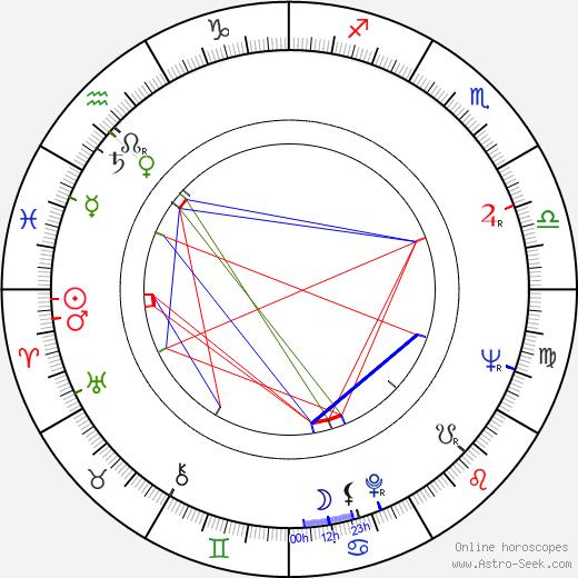 Mark Rydell tema natale, oroscopo, Mark Rydell oroscopi gratuiti, astrologia