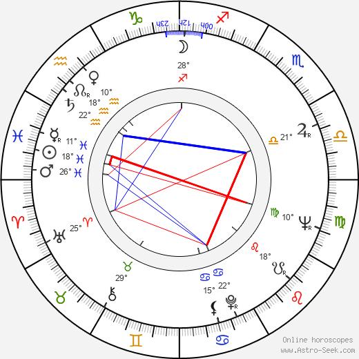 Mihai Volontir birth chart, biography, wikipedia 2020, 2021