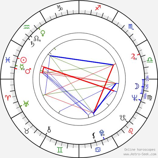Milena Vostřáková birth chart, Milena Vostřáková astro natal horoscope, astrology