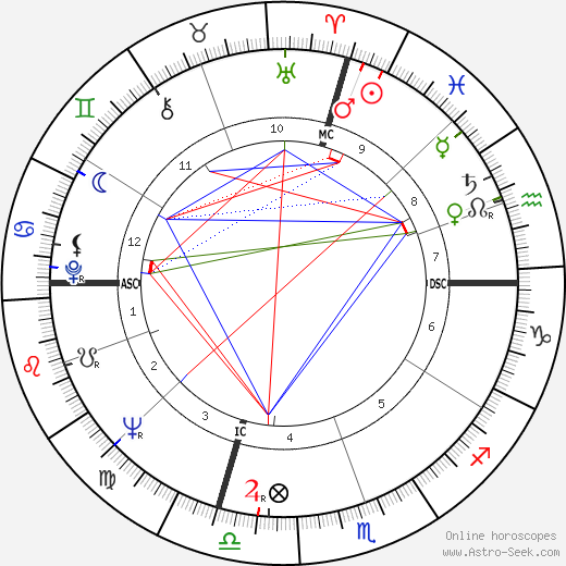 Orrin Hatch astro natal birth chart, Orrin Hatch horoscope, astrology