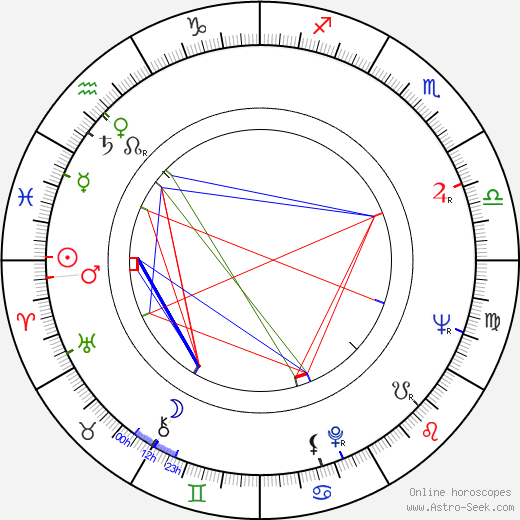 Peter Berling birth chart, Peter Berling astro natal horoscope, astrology