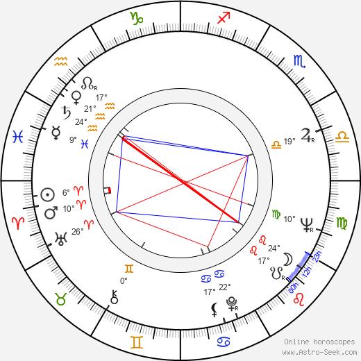 Peter Schamoni birth chart, biography, wikipedia 2018, 2019