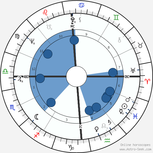 Pierluigi Ronzon wikipedia, horoscope, astrology, instagram