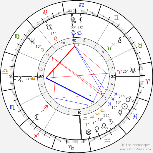 Pierluigi Ronzon birth chart, biography, wikipedia 2019, 2020