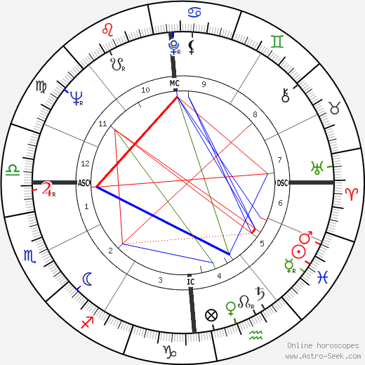 Pierluigi Ronzon astro natal birth chart, Pierluigi Ronzon horoscope, astrology