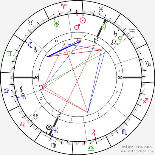Renato Salvatori astro natal birth chart, Renato Salvatori horoscope, astrology