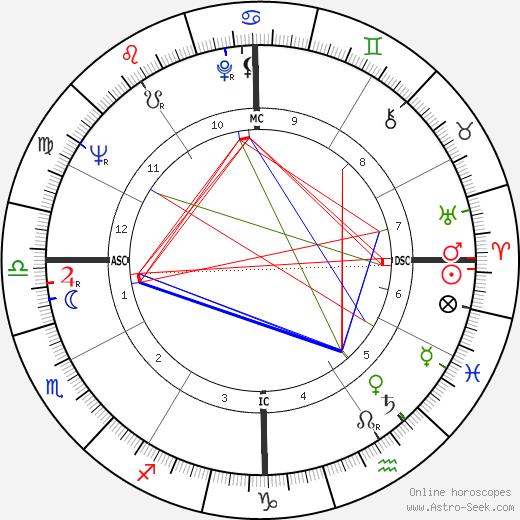 Richard Chamberlain tema natale, oroscopo, Richard Chamberlain oroscopi gratuiti, astrologia
