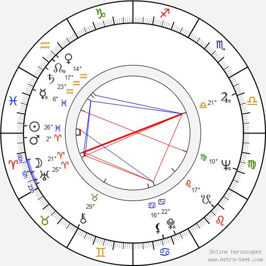 Richard Honzovič birth chart, biography, wikipedia 2020, 2021