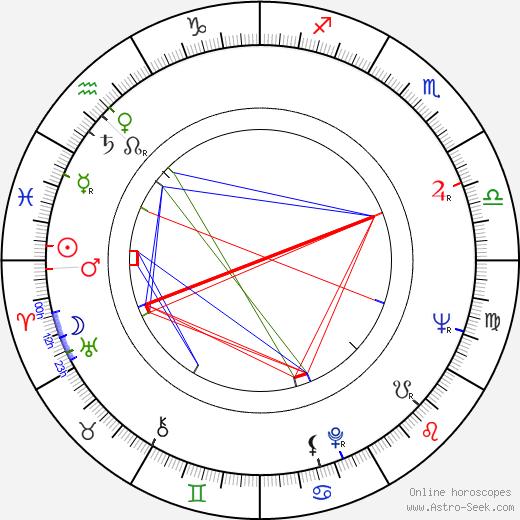 Richard Honzovič birth chart, Richard Honzovič astro natal horoscope, astrology