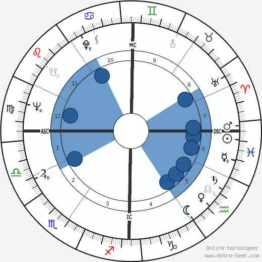 Roger Coggio wikipedia, horoscope, astrology, instagram