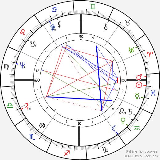 Roger Coggio tema natale, oroscopo, Roger Coggio oroscopi gratuiti, astrologia