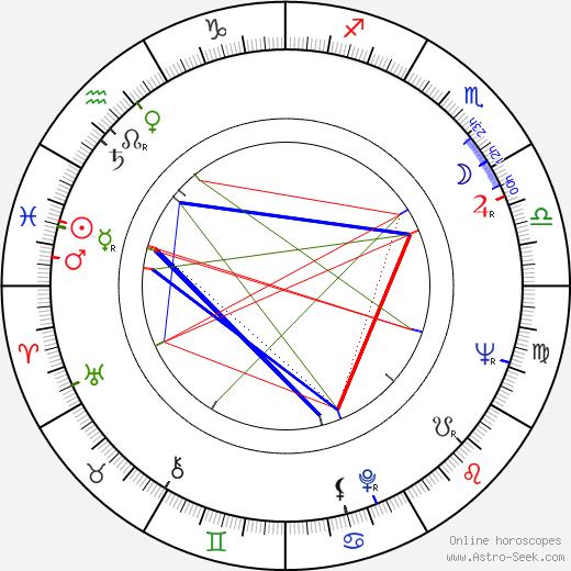 Seppo Jokela astro natal birth chart, Seppo Jokela horoscope, astrology