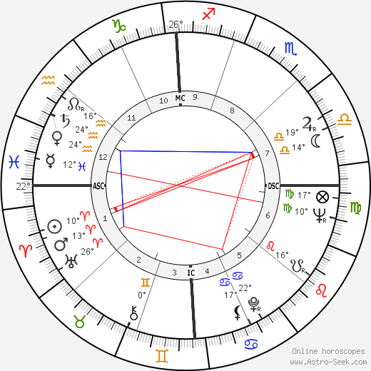 Shirley Jones birth chart, biography, wikipedia 2018, 2019