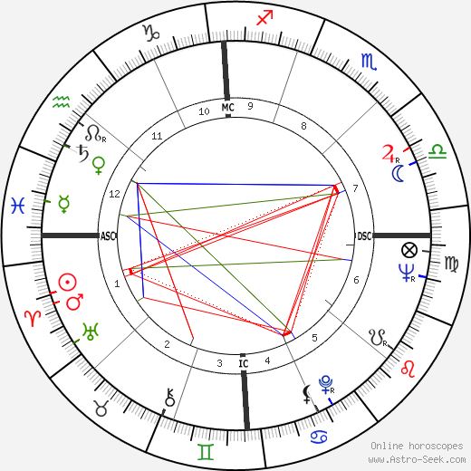 Shirley Jones astro natal birth chart, Shirley Jones horoscope, astrology