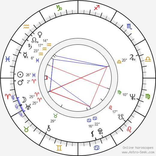 Sloane Shelton birth chart, biography, wikipedia 2019, 2020