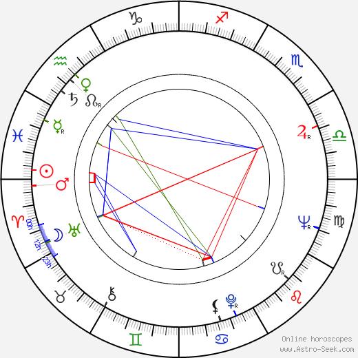 Sloane Shelton birth chart, Sloane Shelton astro natal horoscope, astrology