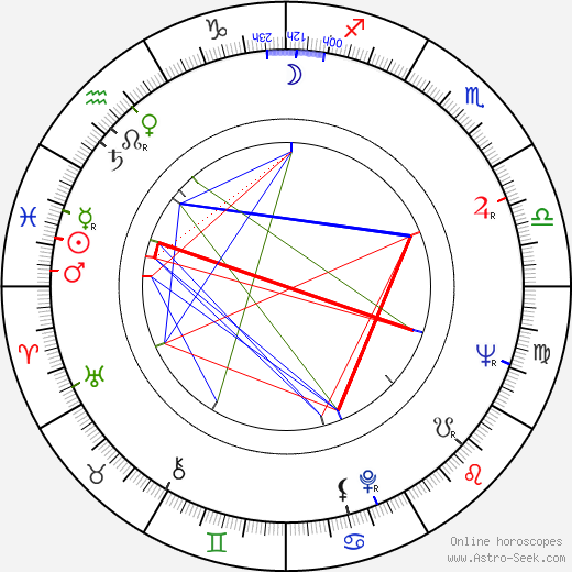 Tadeusz Wilkosz astro natal birth chart, Tadeusz Wilkosz horoscope, astrology