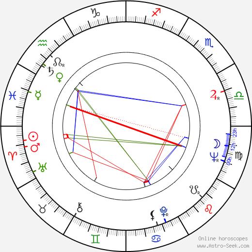 Tomislav Zografski tema natale, oroscopo, Tomislav Zografski oroscopi gratuiti, astrologia
