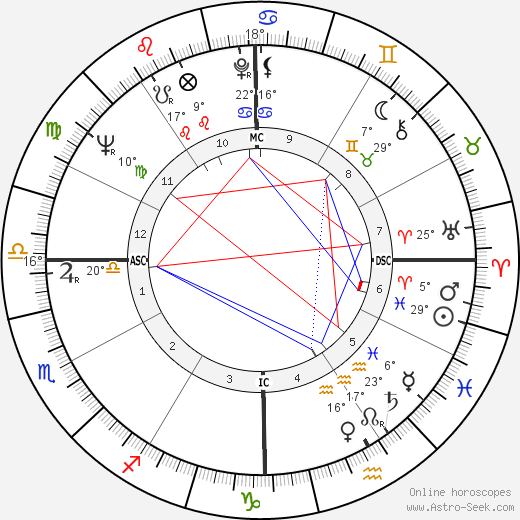 Willie Brown birth chart, biography, wikipedia 2019, 2020