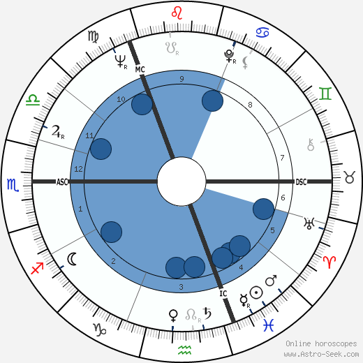 Yuri Gagarin wikipedia, horoscope, astrology, instagram