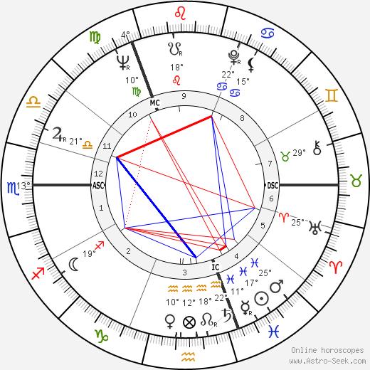 Yuri Gagarin birth chart, biography, wikipedia 2019, 2020