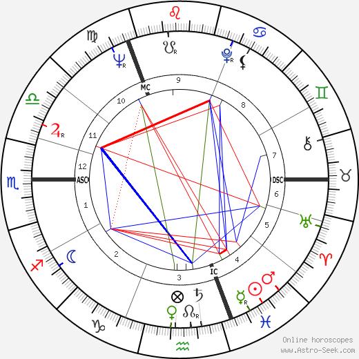 Yuri Gagarin astro natal birth chart, Yuri Gagarin horoscope, astrology