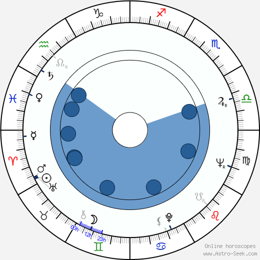 Aleksey Sakharov horoscope, astrology, sign, zodiac, date of birth, instagram